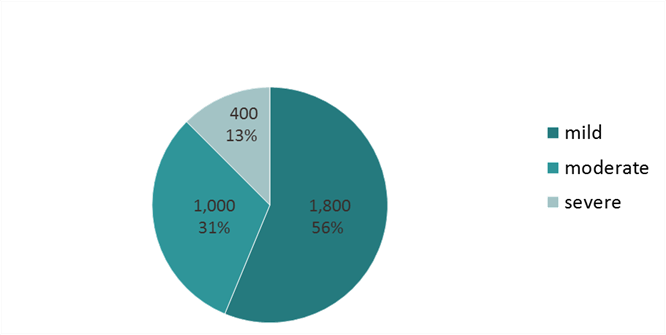 Pie chart showing the prevalence of mild (1,800 cases or 56 per cent), moderate (1,000 cases or 31 per cent) and severe (400 cases or 13 per cent) dementia in Herefordshire, 2017.