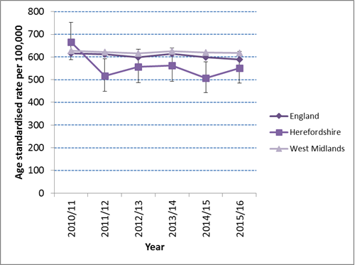 Chart showing the temporal trend in the age standardised rate of hip fractures in Herefordshire compared to England and the West Midlands between 2010/11 and 2015/16.