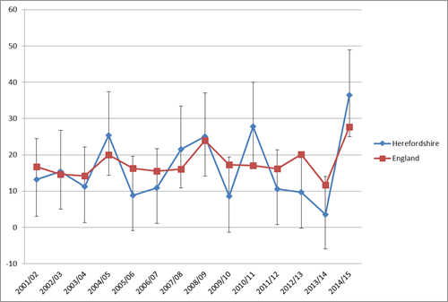 Chart showing the excess winter deaths index (single year) for Herefordshire and England, 2001/02 to 2014/15