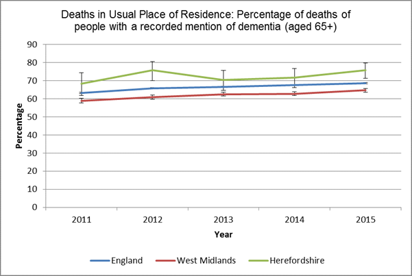 Chart showing proportion of deaths occuring in usual place of residence for persons aged 65 and over with a recorded diagnosis of dementia between 2011 and 2015, in Herefordshire, the West Midlands and England.