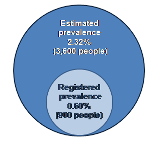 Venn diagram showing the registered prevalence of learning disabilities In Herefordshire as a sub-set of the estimated prevalence of learning disabilities