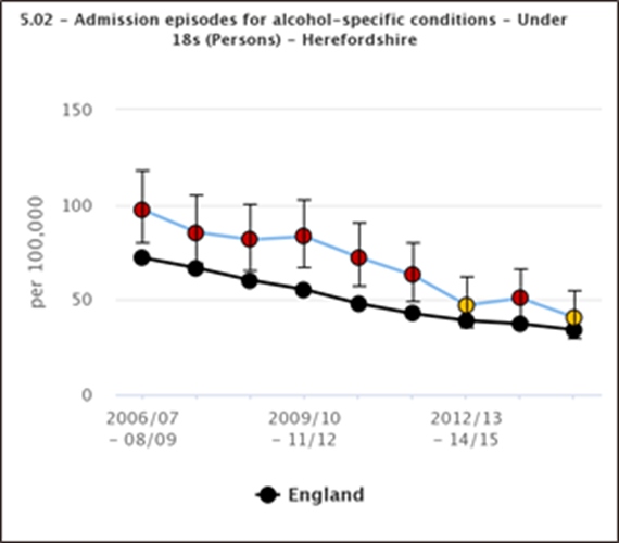 Chart showing the trend in alcohol-specific hospital admissions for under 18s in Herefordshire compated to England between 2006 to 2007 and 2014 to 2015 (three year aggregated data)