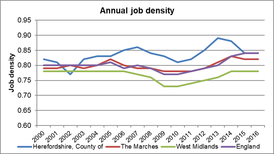 Chart showing annual job density in Herefordshire compared to the Marches, the West Midlands and England 2000 to 2016.