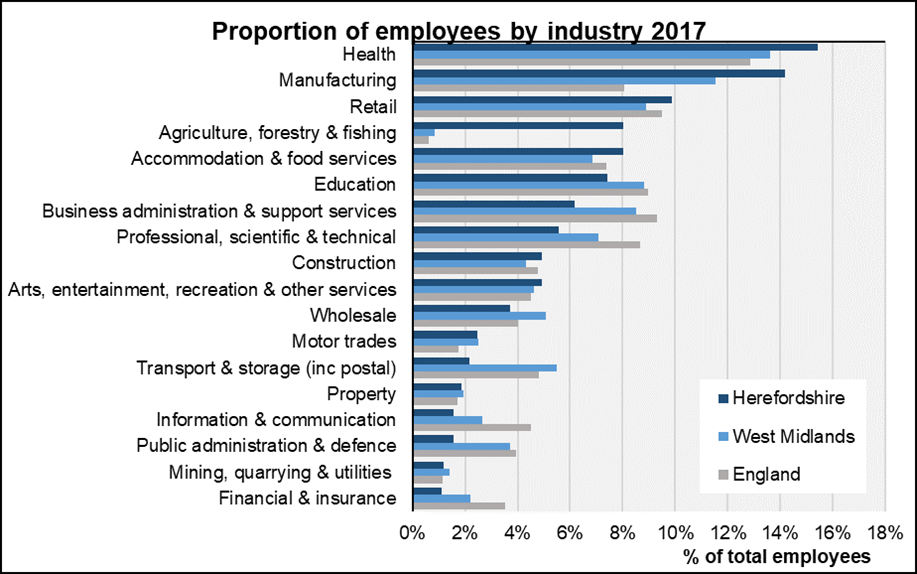 Chart showing employees by industry in Herefordshire 2017.