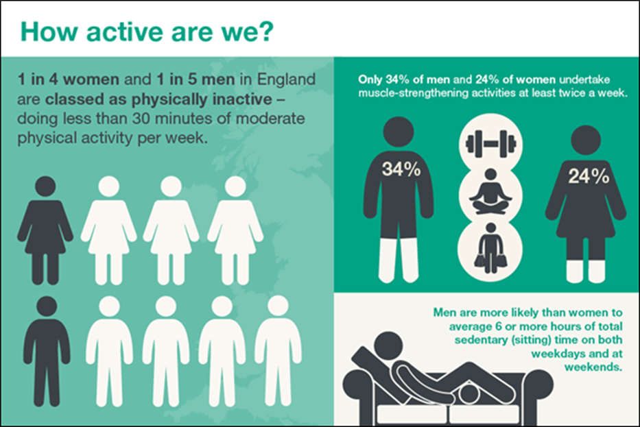 Infographic describing gender differences in physical activity in England - source Public Health England