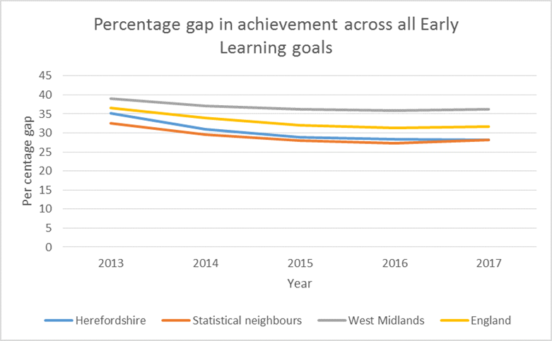 Chart showing the percentage gap in achievement across all Early Learning Goals in Herefordshire, statistical neighbours, the West MIdlands and England between 2013 and 2017