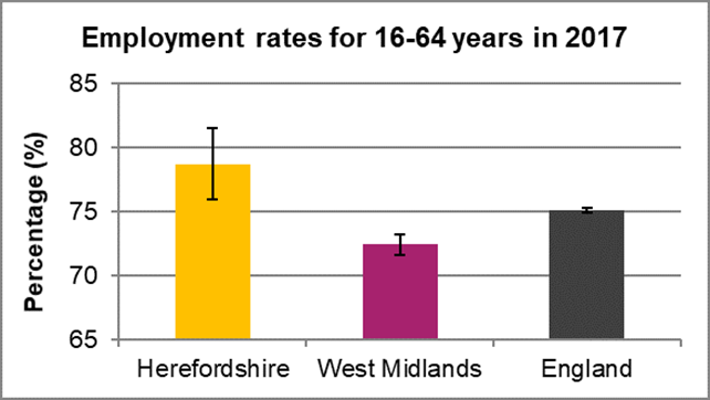 Chart showing employment rates for 16 to 64 years in 2017 in Herefordshire, the West Midlands and England