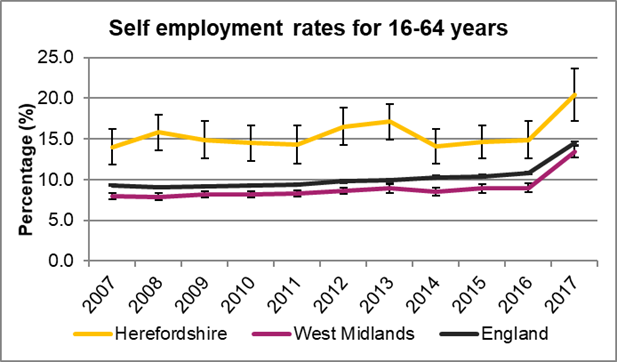 Chart showing the trend in self employment rates in Herefordshire, the West Midlands and England between 2007 and 2017.