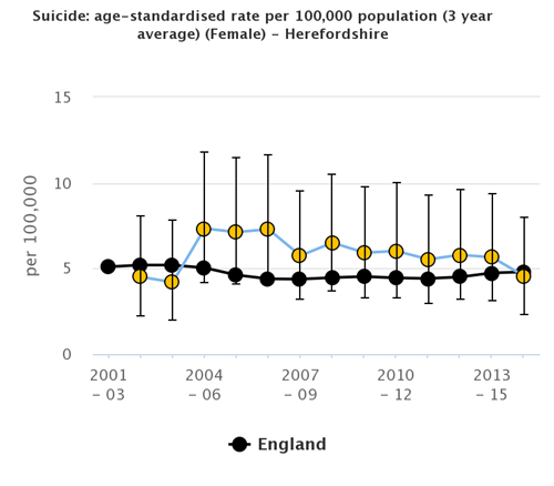 Graph showing the age-standarised mortality rate from suicide and injury of undetermined intent per 100,000 females in Herefordshire compared to England between 2001/3 and 2013/15.