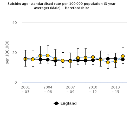 Graph showing the age-standarised mortality rate from suicide and injury of undetermined intent per 100,000 males in Herefordshire compared to England between 2001/3 and 2013/15.