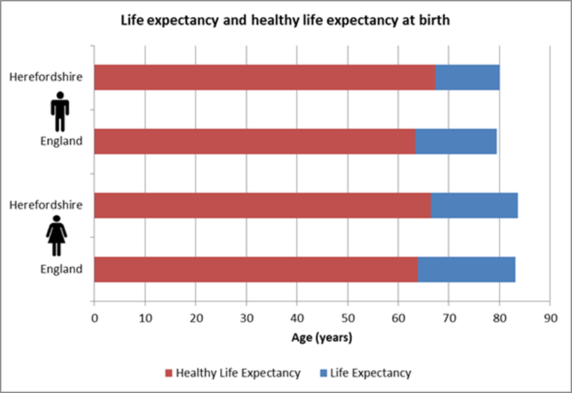 Chart showing life expectancy and healthy life expectancy in Herefordshire and England by gender