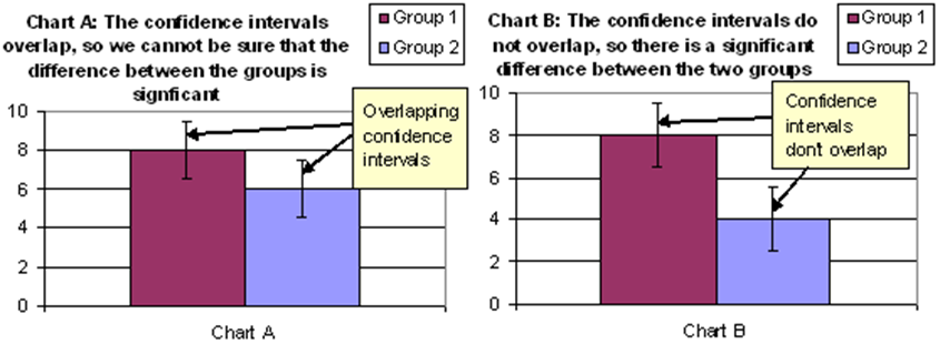 Charts illustrating how confidence intervals are used to determine whether a difference is statistically significant.