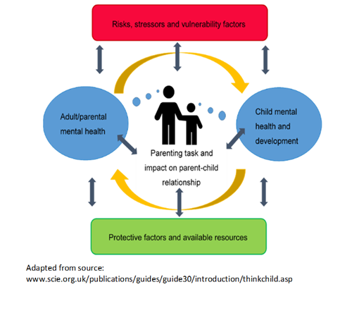 Figure 3: The Family Model - Image illustrating how poor mental health affecting parents and children can have a negative impact on the parent-child relationship.  It also shows how protective factors and resources can provide resilience to poor mental health, and how risks, stressors, and vulnerability factors can make parents and children more likely to experience adverse consequences of poor mental health.