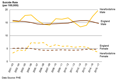 Chart showing the suicide rate for males and for females in Herefordshire and in England from 2001/03 to 2015/17.