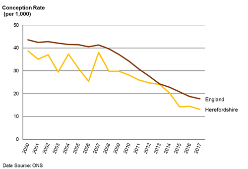Chart showing the trend in the under 18s conception rate in Herefordshire and In England from 2000 to 2017.
