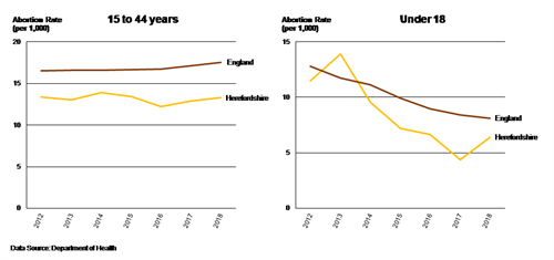 Charts showing 1 the trend in the crude abortion rate for 15 to 44 years in Herefordshire and England from 2012 to 2018 and 2. The trend in the crude abortion rate for under 18s in Herefordshire and in England from 2012 to 2018.