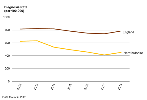 Chart showing the trend in the crude STI diagnosis rate in Herefordshire and in England from 2012 to 2018.