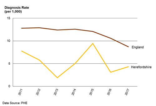 Chart showing the trend in the HIV diagnosis rate in Herefordshire and in England from 2011 to 2017.