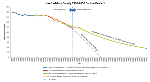 Graph showing Herefordshire county carbon descent from 1990 to 2050.