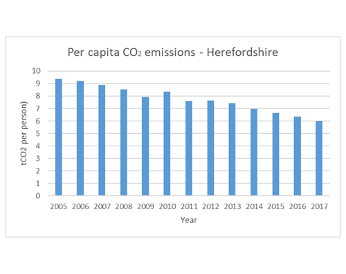 Chart showing per capita carbon dioxide emissions in Herefordshire 2005 to 2017.
