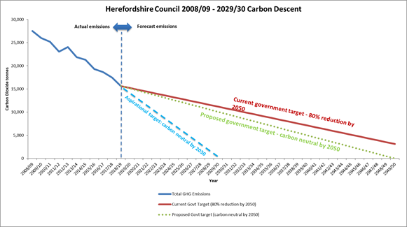 Graph showing Herefordshire Council's carbon descent from 2008/09 to 2029/30