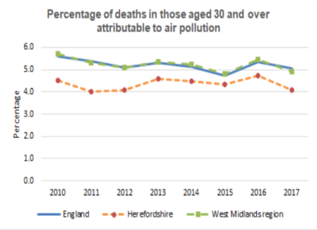 Chart showing the percentage of deaths in those aged 30 and over attributable to air pollution in Herefordshire, England and the West Midlands between 2010 and 2017.