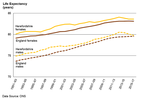 Chart showing the trend in life expectancy at birth for males and females in Herefordshire and England 1991-93 to 2015-17.