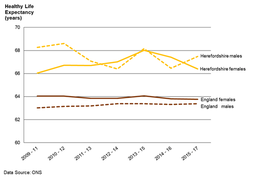 Chart showing the trend in healthy life expectancy for males and females in Herefordshire and in England between 2009-11 and 2015-17.