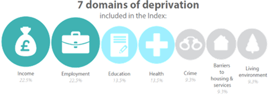 The seven domains of deprivation included in the index of Multiple Deprivation with proportions.