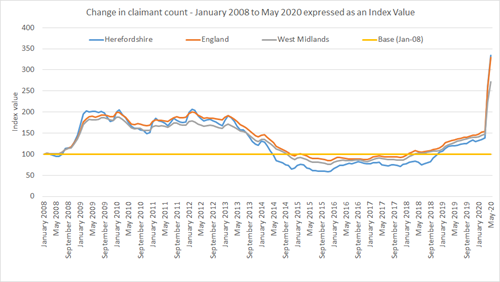 Chart showing trend in the claimant count in Herefordshire. England and the West Midlands January 2008 to May 2020